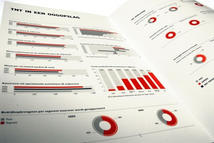 Informe | Cómo Usar Google Analytics
