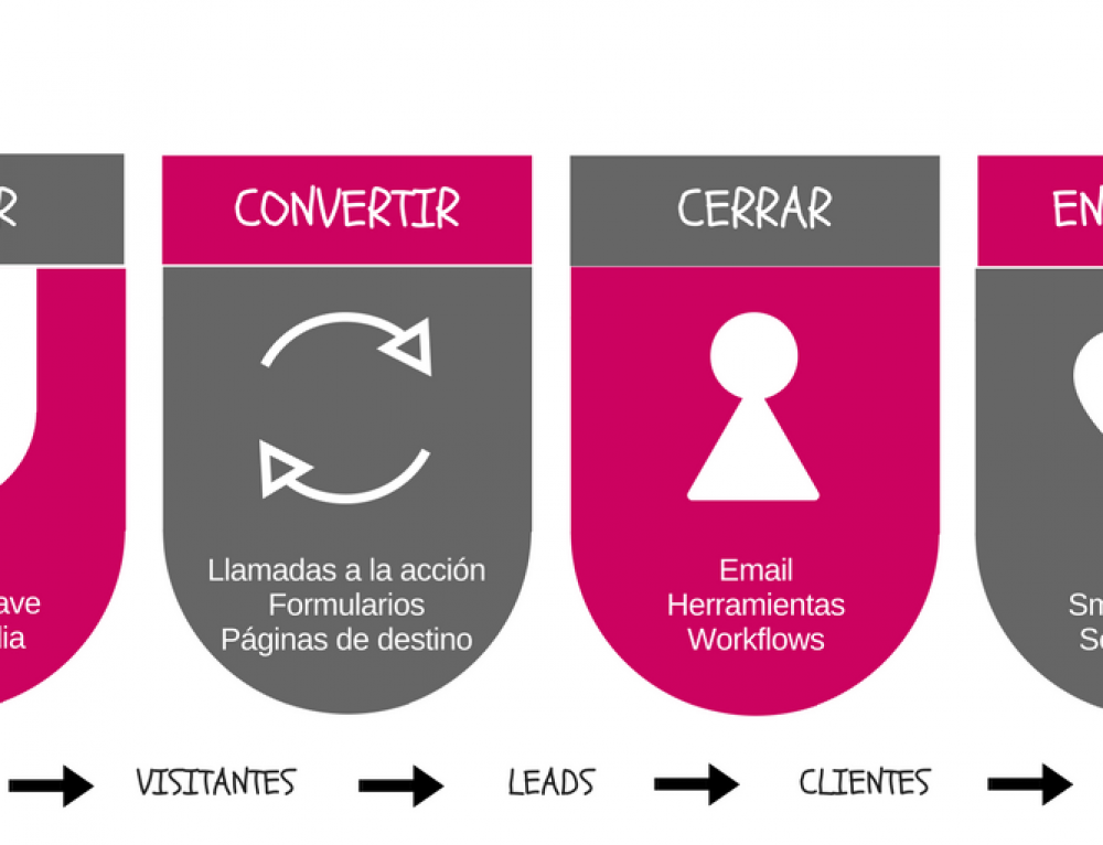 Qué es Inbound Marketing, te lo explicamos de A a Z.
