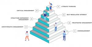 Pirámide 7 Niveles Engagement