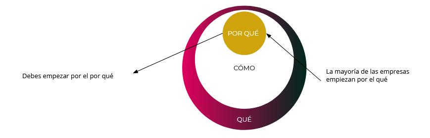 diagrama de los círculos de oro